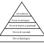 Piramida lui Maslow şi orgasmele